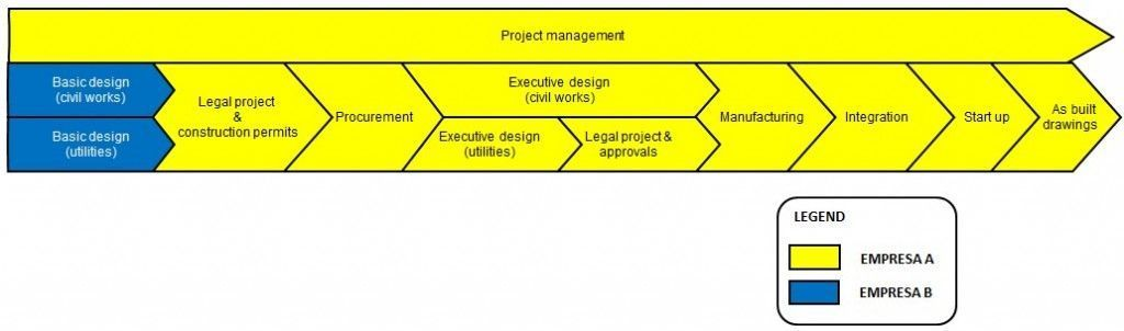 alcance del proyecto, servicios