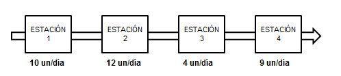 Ejemplo de una linea de producción para explicar la base de cadena crítica