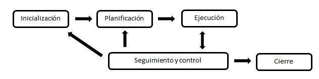 Metodologías gestión de proyectos - enfoque tradicional