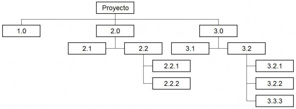 ejemplo de diagrama de Work Breakdown Structure