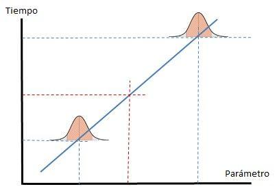 Duración de una tarea por metodo parametrico