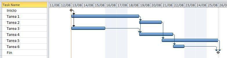 primer ejemplo para explicar la utilidad de la holgura de en proyectos