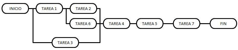 Diagrama de tareas para crear el cronograma con cadena crítica