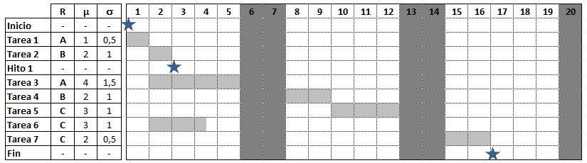 punto de partida para crear el cronograma con cadena crítica