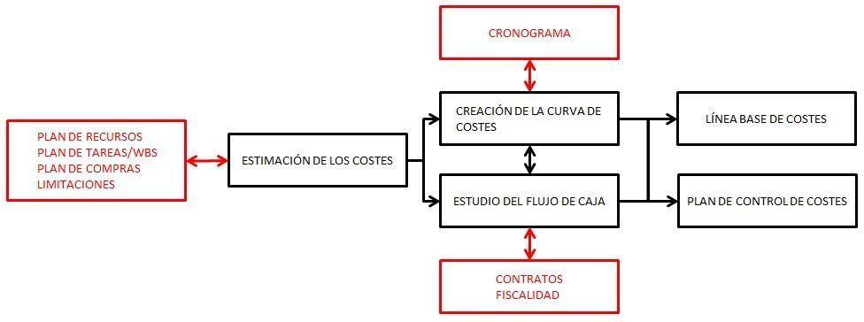 planificacion de costes - diagrama