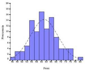 distribución normal para hacer el análisis de montecarlo