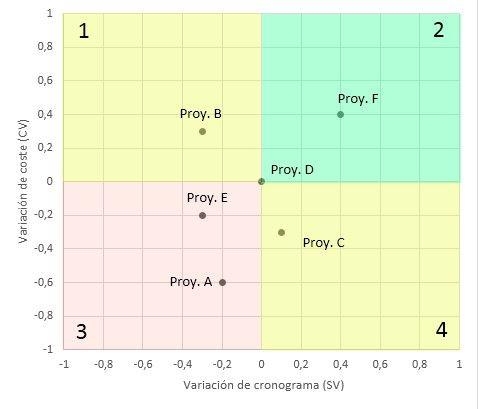 Priorización en entorno multiproyecto.grafico 2