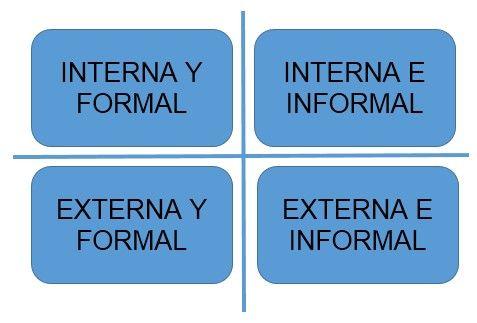 Tabla que muestra los diferentes tipologías de comunicación dentro del proyecto