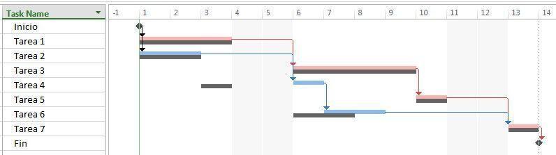ejemplo de atraso en el cronograma que no afecta a la cadena crítica