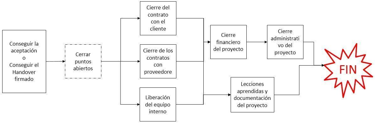 diagrama de pasos para hacer el cierre del proyecto