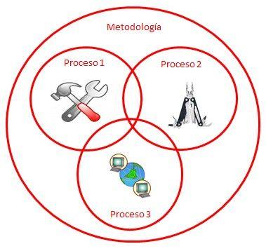 Metodología, proceso y herramientas. Diferencias y caracteristicas