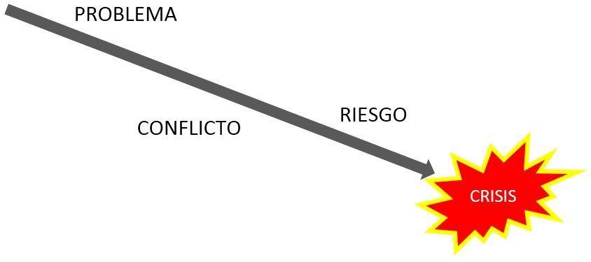 Problemas ,conflictos ,riesgos y crisis en proyectos