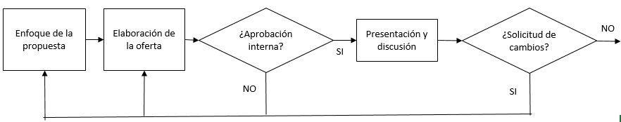 Elaboración de la propuesta. Proceso