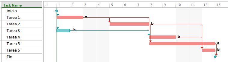nivelación de recursos. cronograma 2