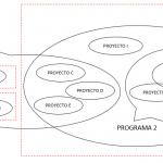 Proyecto, programa y porfolio