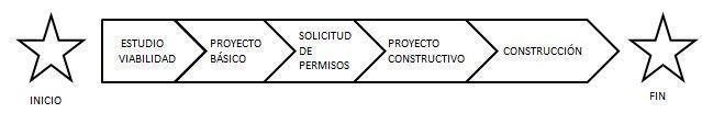 ciclo de vida de un proyecto en un proyecto construcción