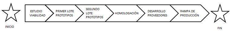 ciclo de vida de un proyecto en un proyecto de desarrollo de producto