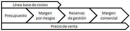 Terminos en gestión de costos en proyectos