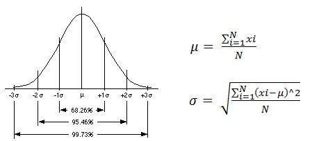 comportamiento estadístico de la duración de una tarea