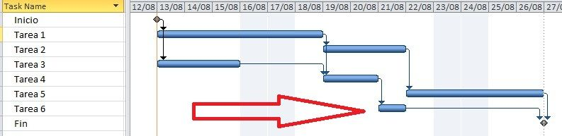 Paso hacia adelante en el cronograma para calcular la holgura de un proyecto