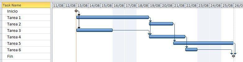 primer ejemplo para explicar la utilidad de la holgura de un proyecto