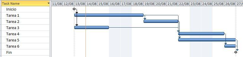 aplicación en un cronograma de la holgura de un proyecto