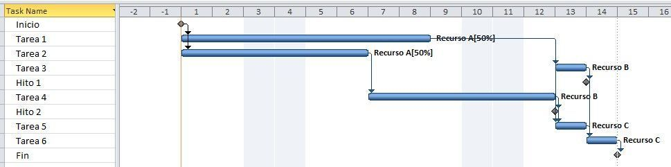 Cómo hacer el cronograma de actividades del proyecto