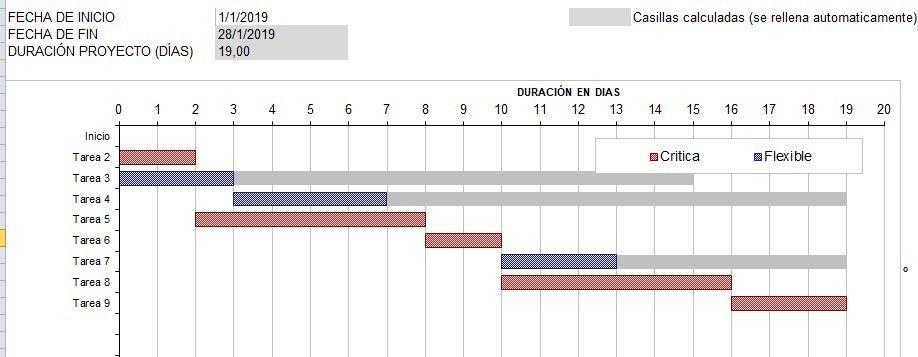 herramienta para hacer el cronograma del proyecto