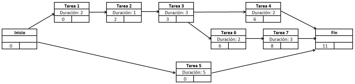 Diagrama PERT de un proyecto con primeras fechas de inicio