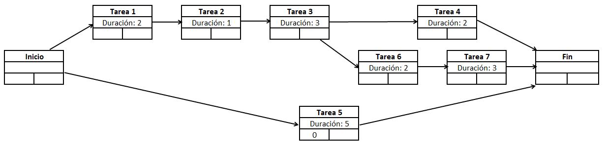 Representación del diagrama PERT de un proyecto