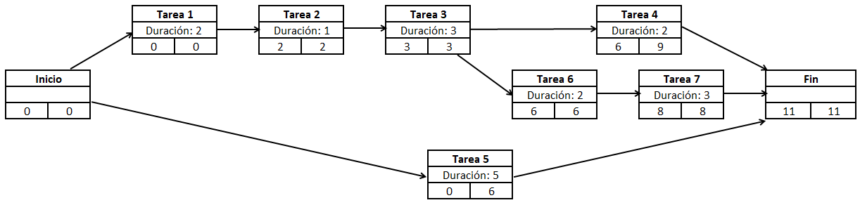 Diagrama PERT de un proyecto con últimas fechas de inicio