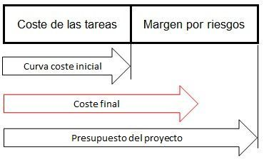 curva de costos - costes