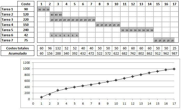 planificacion de costos - curva coste