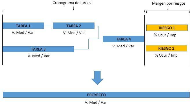 Qué es y cómo aplicar el método de Montecarlo en Proyectos