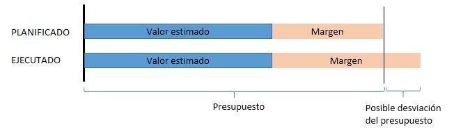 Control de riesgos del proyecto