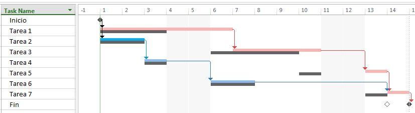 Ejemplo de atraso en tarea que implica un atraso en el proyecto
