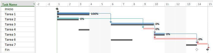 Ejemplo de atraso en una tarea que modifica en camino crítico y atrasa el proyecto