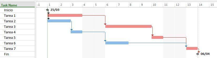 ejemplo de cronograma de proyecto con la cadena crítica en rojo
