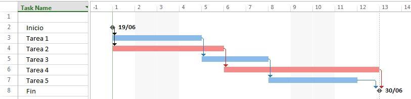 programa planificación de proyectos, herramienta planeación de proyectos, software para hacer cronogramas