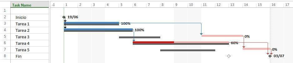 software de planificacion de tareas
