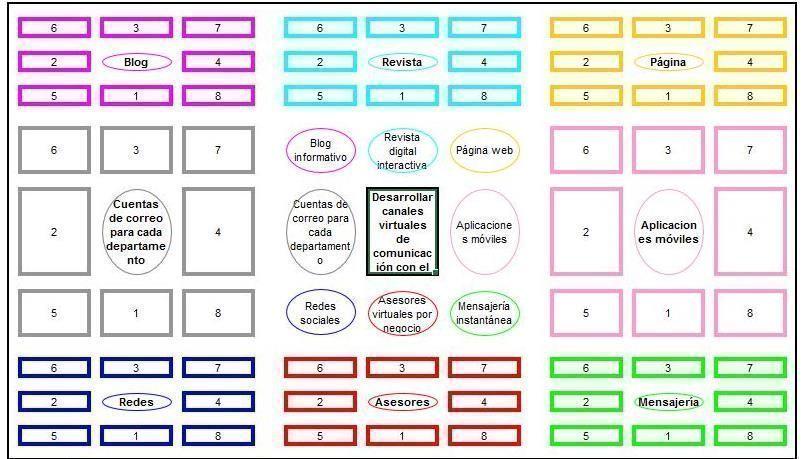 ¿Cómo innovar en el proceso de definición del alcance de un proyecto?