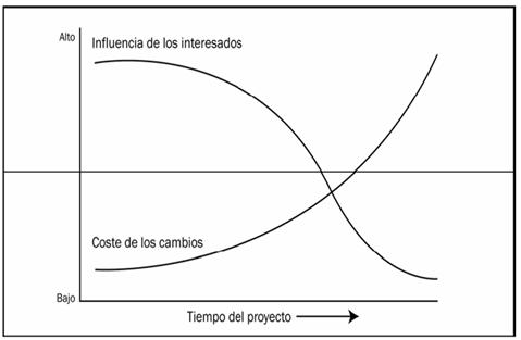 gestión de interesados. gráfico de la influencia de estos y el coste de los cambios a medida que se ejecuta el proyecto