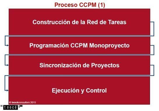Cadena Critica PMI procesos CCPM