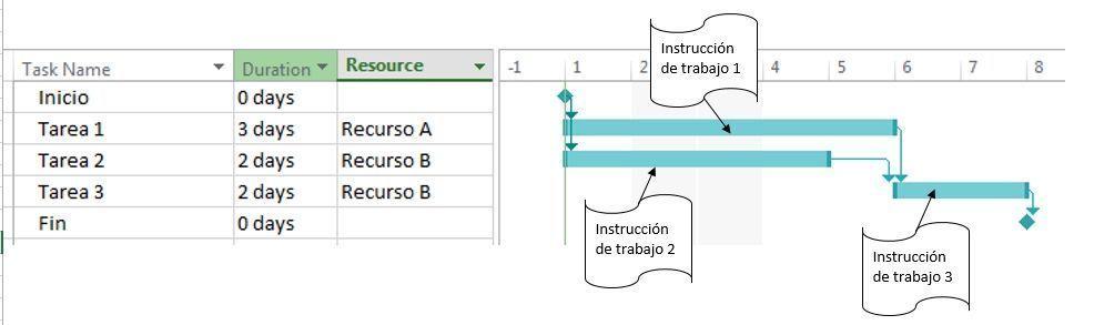 cronograma de proyecto con ordenes de trabajo