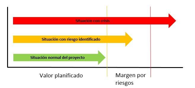 cómo se definen las crisis en proyectos