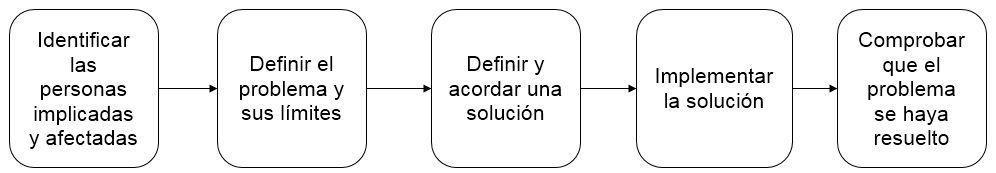 Como gestionar los problemas en proyectos