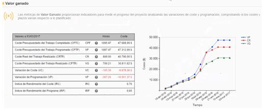 ¿Es posible predecir los resultados de un proyecto? gráfico de costes