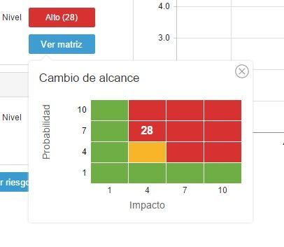 Matriz de evaluación de riesgos con ITM Platform