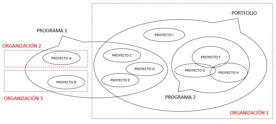 Relaciones entre proyecto, programa y portfolio