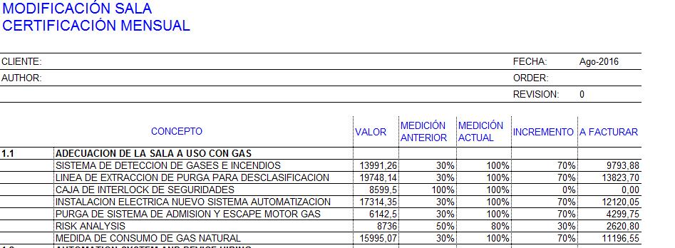 Uso de las mediciones del proyecto